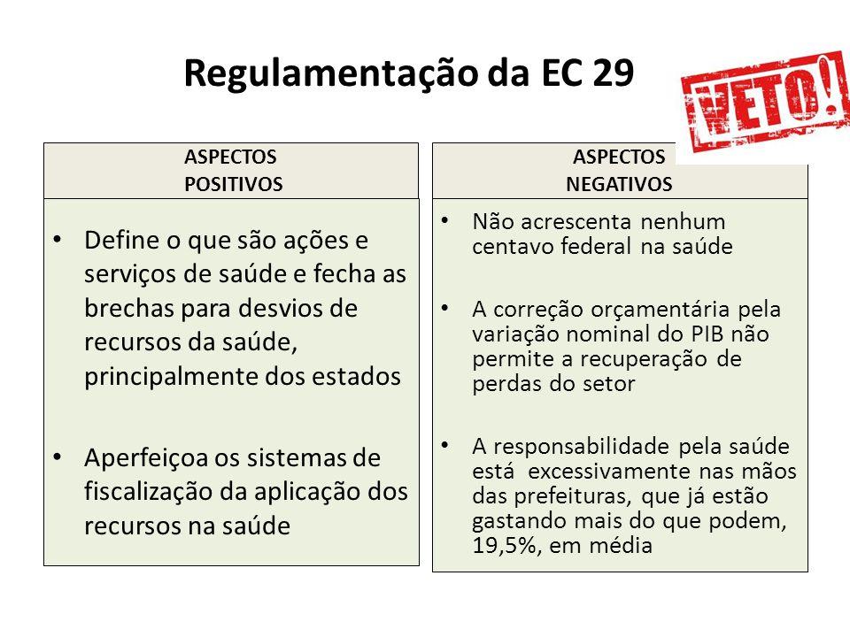 Regulamentação da EC 29 ASPECTOS POSITIVOS ASPECTOS NEGATIVOS Define o que são ações e serviços de saúde e fecha as brechas para desvios de recursos d