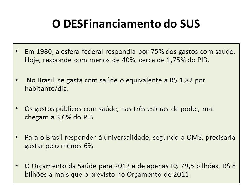 O DESFinanciamento do SUS Em 1980, a esfera federal respondia por 75% dos gastos com saúde. Hoje, responde com menos de 40%, cerca de 1,75% do PIB. No