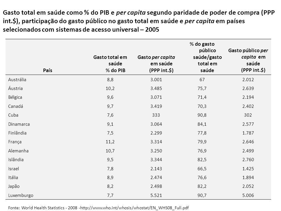 Gasto total em saúde como % do PIB e per capita segundo paridade de poder de compra (PPP int.$), participação do gasto público no gasto total em saúde