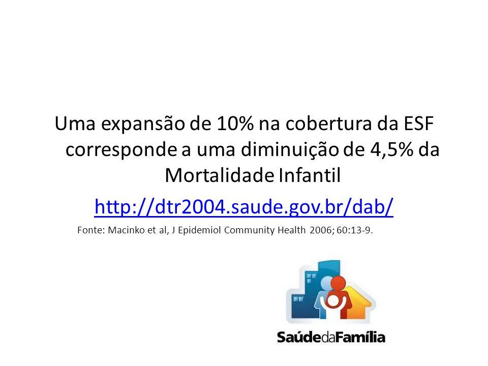 Uma expansão de 10% na cobertura da ESF corresponde a uma diminuição de 4,5% da Mortalidade Infantil http://dtr2004.saude.gov.br/dab/ Fonte: Macinko e