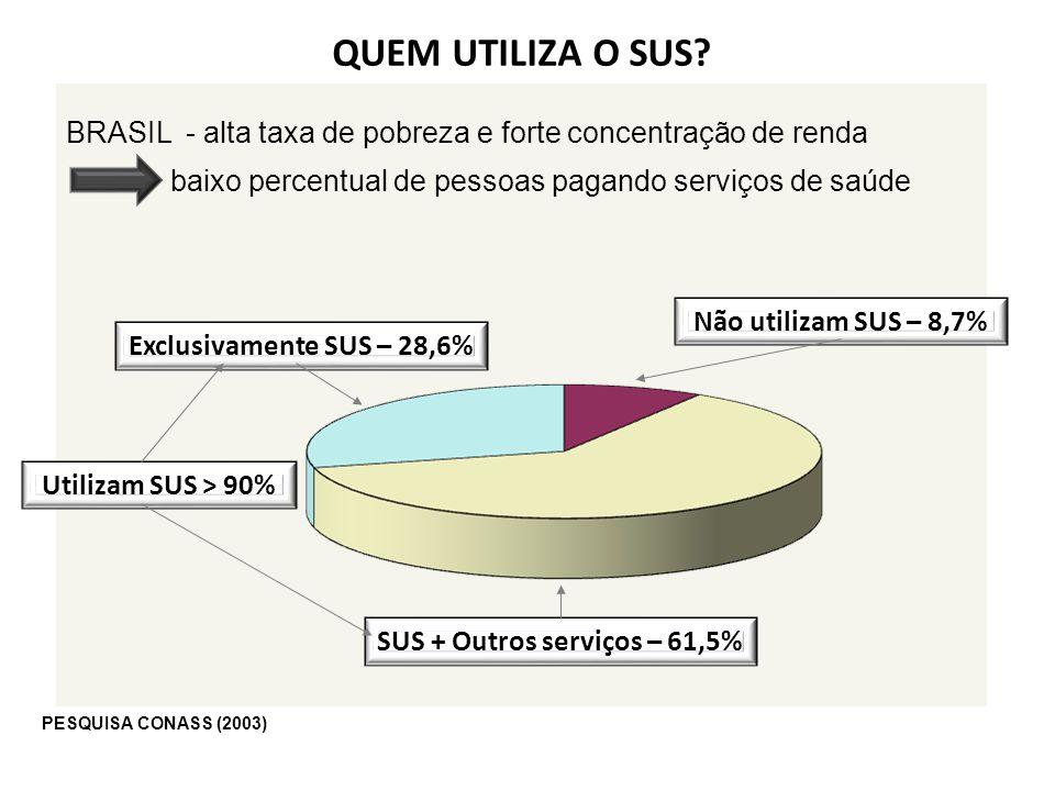 BRASIL - alta taxa de pobreza e forte concentração de renda baixo percentual de pessoas pagando serviços de saúde Não utilizam SUS – 8,7% Exclusivamen