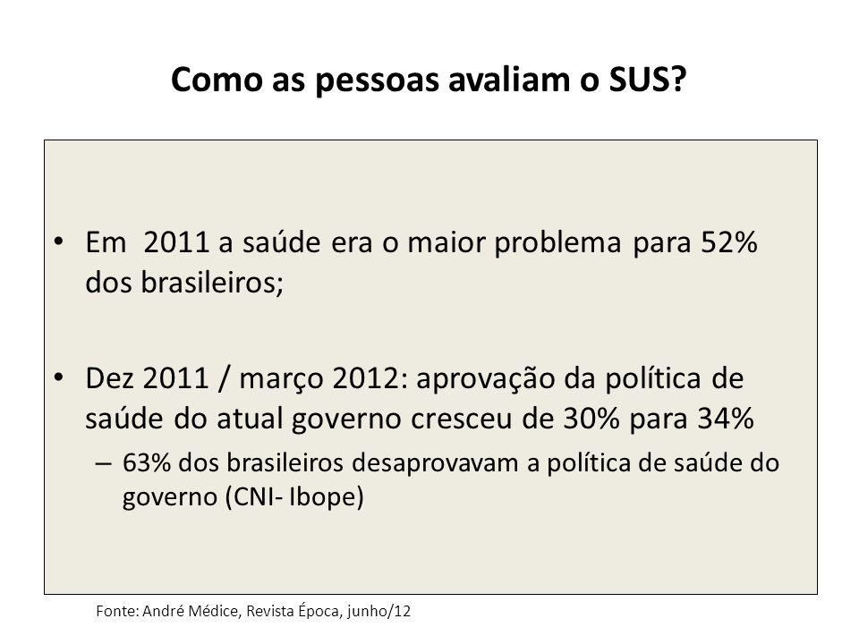 Como as pessoas avaliam o SUS? Em 2011 a saúde era o maior problema para 52% dos brasileiros; Dez 2011 / março 2012: aprovação da política de saúde do