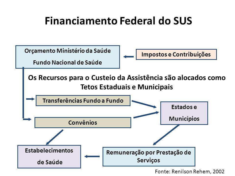 Financiamento Federal do SUS Impostos e Contribuições Orçamento Ministério da Saúde Fundo Nacional de Saúde Estados e Municípios Estabelecimentos de S
