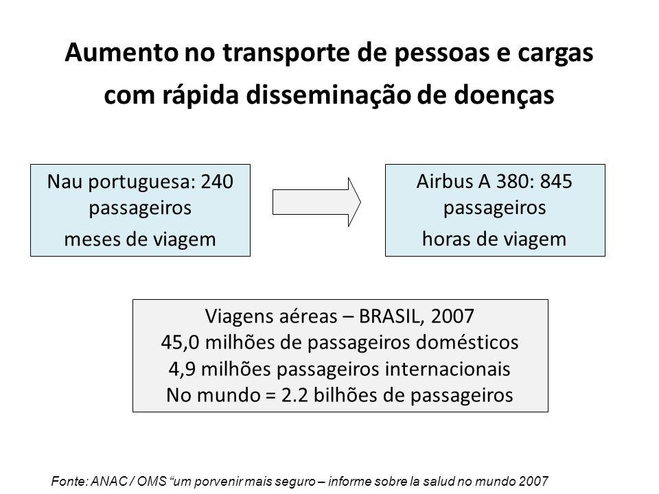 Aumento no transporte de pessoas e cargas com rápida disseminação de doenças Fonte: ANAC / OMS um porvenir mais seguro – informe sobre la salud no mun
