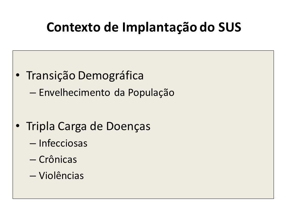Contexto de Implantação do SUS Transição Demográfica – Envelhecimento da População Tripla Carga de Doenças – Infecciosas – Crônicas – Violências