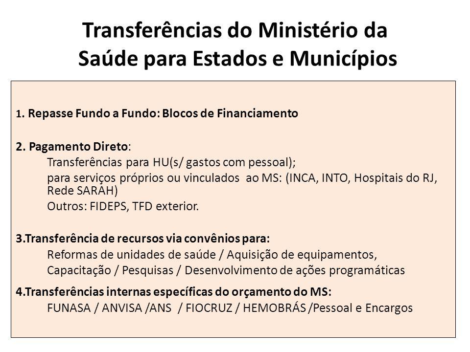 Transferências do Ministério da Saúde para Estados e Municípios 1. Repasse Fundo a Fundo: Blocos de Financiamento 2. Pagamento Direto: Transferências