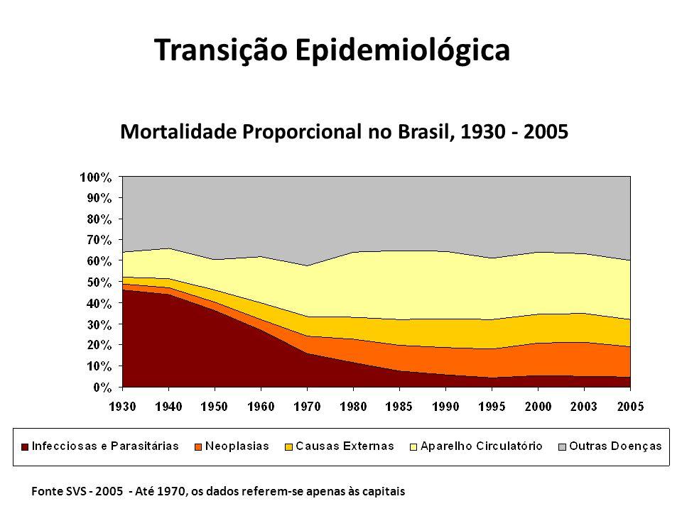 Fonte SVS - 2005 - Até 1970, os dados referem-se apenas às capitais Mortalidade Proporcional no Brasil, 1930 - 2005 Transição Epidemiológica