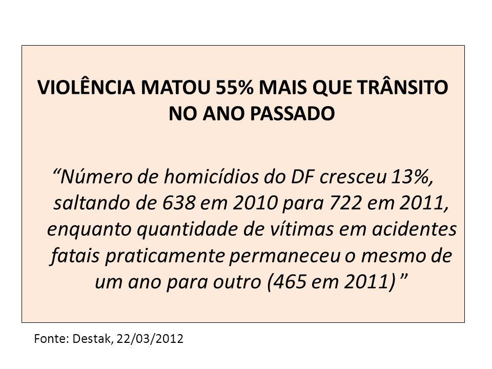VIOLÊNCIA MATOU 55% MAIS QUE TRÂNSITO NO ANO PASSADO Número de homicídios do DF cresceu 13%, saltando de 638 em 2010 para 722 em 2011, enquanto quanti