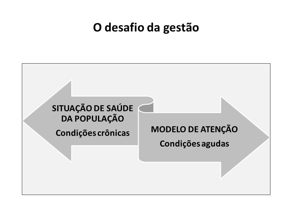O desafio da gestão SITUAÇÃO DE SAÚDE DA POPULAÇÃO Condições crônicas MODELO DE ATENÇÃO Condições agudas