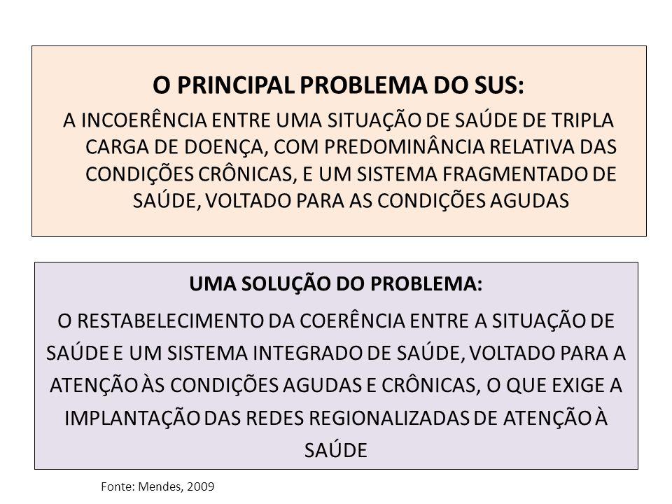 O PRINCIPAL PROBLEMA DO SUS: A INCOERÊNCIA ENTRE UMA SITUAÇÃO DE SAÚDE DE TRIPLA CARGA DE DOENÇA, COM PREDOMINÂNCIA RELATIVA DAS CONDIÇÕES CRÔNICAS, E