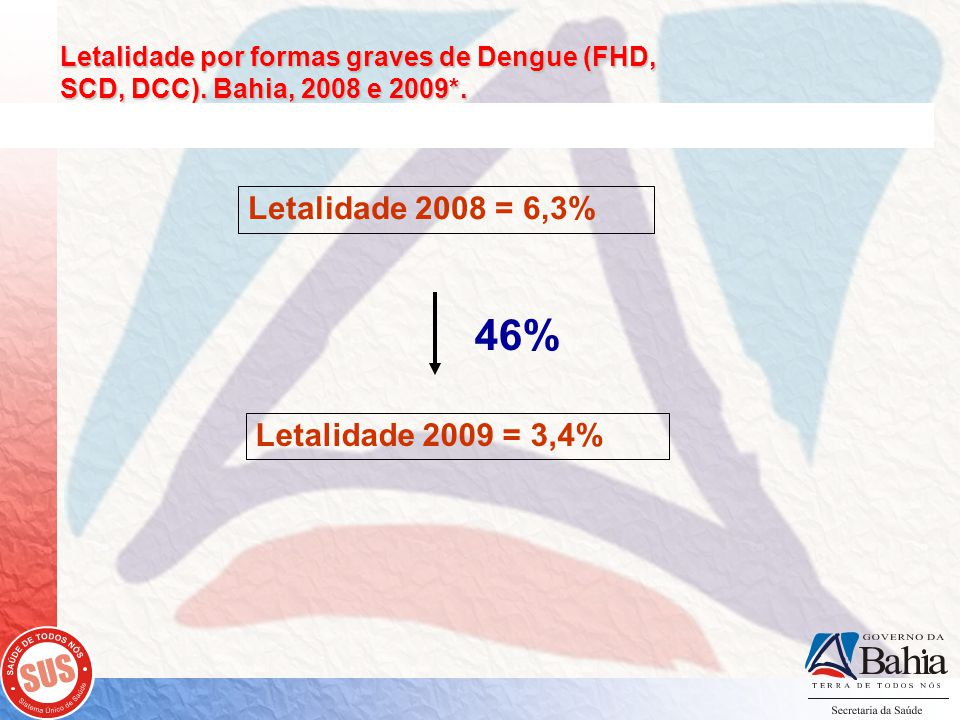 Letalidade por formas graves de Dengue (FHD, SCD, DCC).
