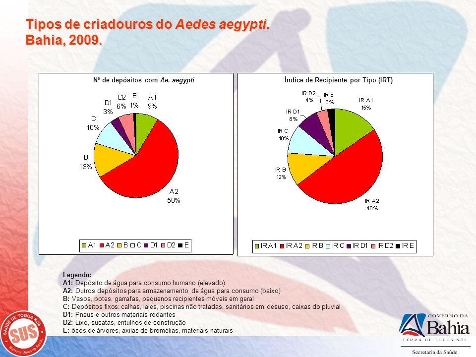 Tipos de criadouros do Aedes aegypti.Bahia, 2009.