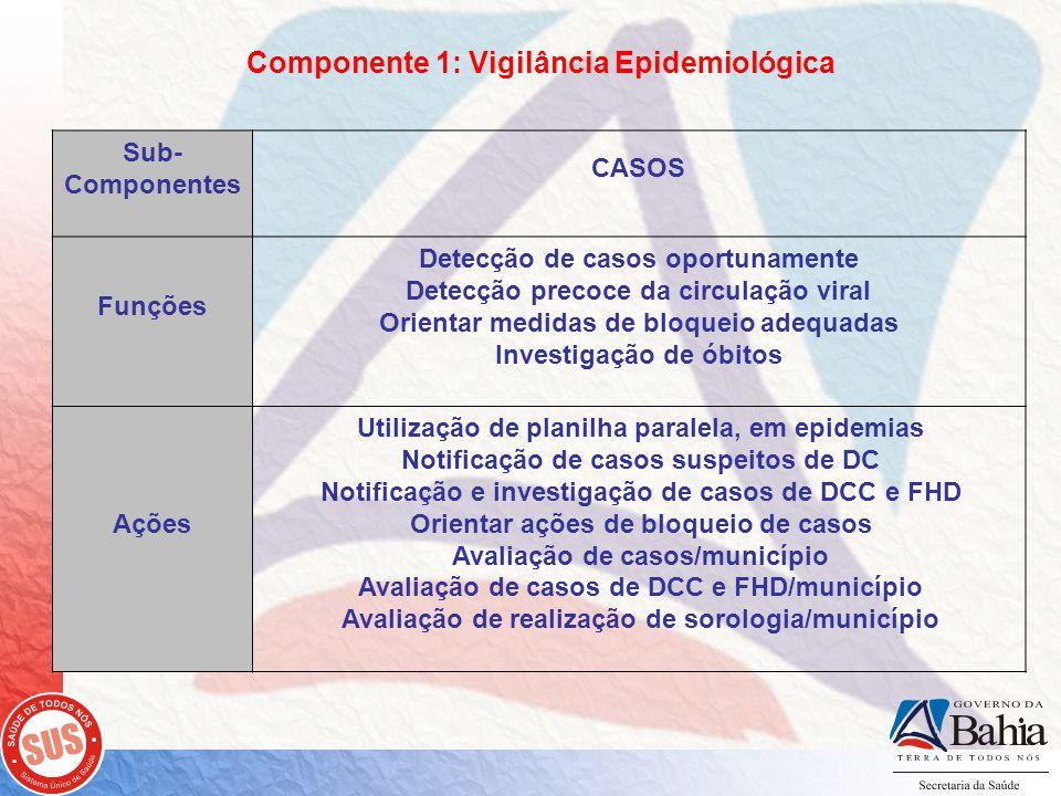 Componente 1: Vigilância Epidemiológica Sub- Componentes CASOS Funções Detecção de casos oportunamente Detecção precoce da circulação viral Orientar medidas de bloqueio adequadas Investigação de óbitos Ações Utilização de planilha paralela, em epidemias Notificação de casos suspeitos de DC Notificação e investigação de casos de DCC e FHD Orientar ações de bloqueio de casos Avaliação de casos/município Avaliação de casos de DCC e FHD/município Avaliação de realização de sorologia/município