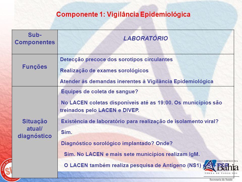 Componente 1: Vigilância Epidemiológica Sub- Componentes LABORATÓRIO Funções Detecção precoce dos sorotipos circulantes Realização de exames sorológicos Atender às demandas inerentes à Vigilância Epidemiológica Situação atual/ diagnóstico Equipes de coleta de sangue.