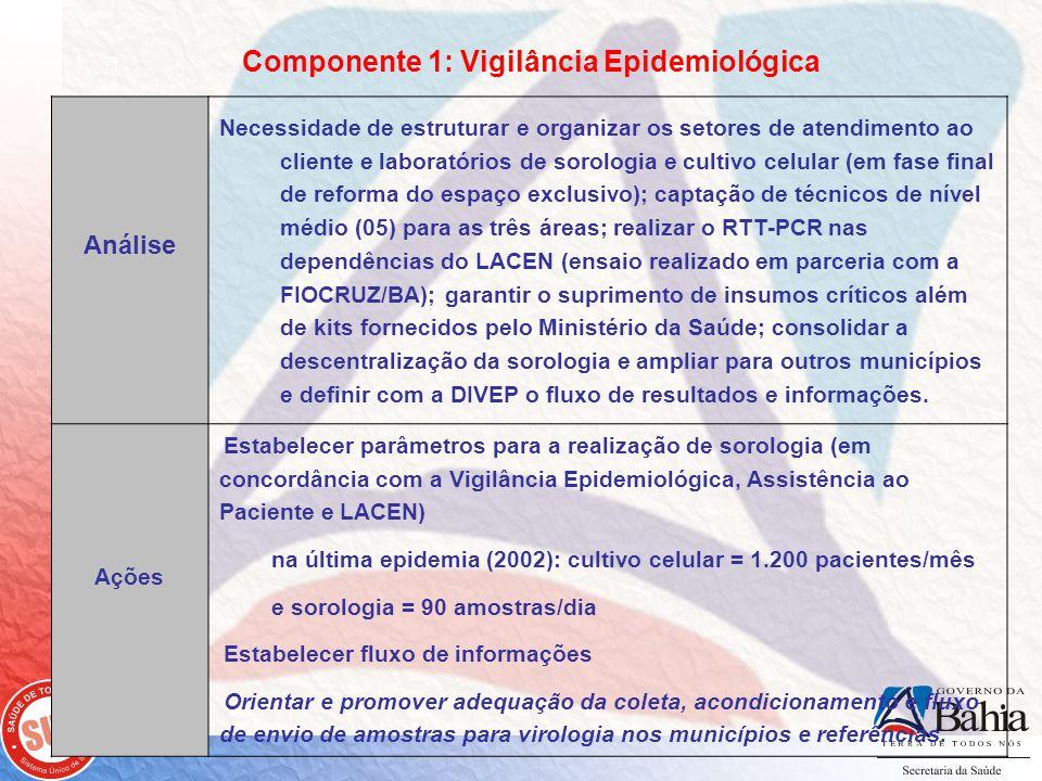 Componente 1: Vigilância Epidemiológica Análise Necessidade de estruturar e organizar os setores de atendimento ao cliente e laboratórios de sorologia e cultivo celular (em fase final de reforma do espaço exclusivo); captação de técnicos de nível médio (05) para as três áreas; realizar o RTT-PCR nas dependências do LACEN (ensaio realizado em parceria com a FIOCRUZ/BA); garantir o suprimento de insumos críticos além de kits fornecidos pelo Ministério da Saúde; consolidar a descentralização da sorologia e ampliar para outros municípios e definir com a DIVEP o fluxo de resultados e informações.