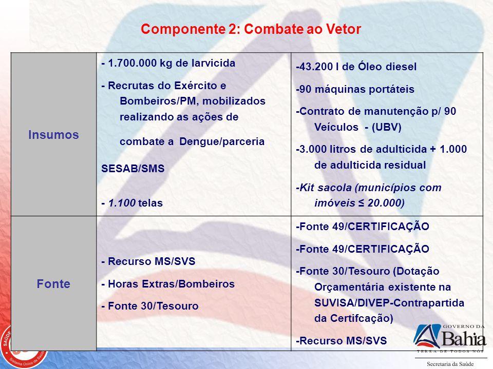 Componente 2: Combate ao Vetor Insumos - 1.700.000 kg de larvicida - Recrutas do Exército e Bombeiros/PM, mobilizados realizando as ações de combate a Dengue/parceria SESAB/SMS - 1.100 telas -43.200 l de Óleo diesel -90 máquinas portáteis -Contrato de manutenção p/ 90 Veículos - (UBV) -3.000 litros de adulticida + 1.000 de adulticida residual -Kit sacola (municípios com imóveis 20.000) Fonte - Recurso MS/SVS - Horas Extras/Bombeiros - Fonte 30/Tesouro -Fonte 49/CERTIFICAÇÃO -Fonte 30/Tesouro (Dotação Orçamentária existente na SUVISA/DIVEP-Contrapartida da Certifcação) -Recurso MS/SVS