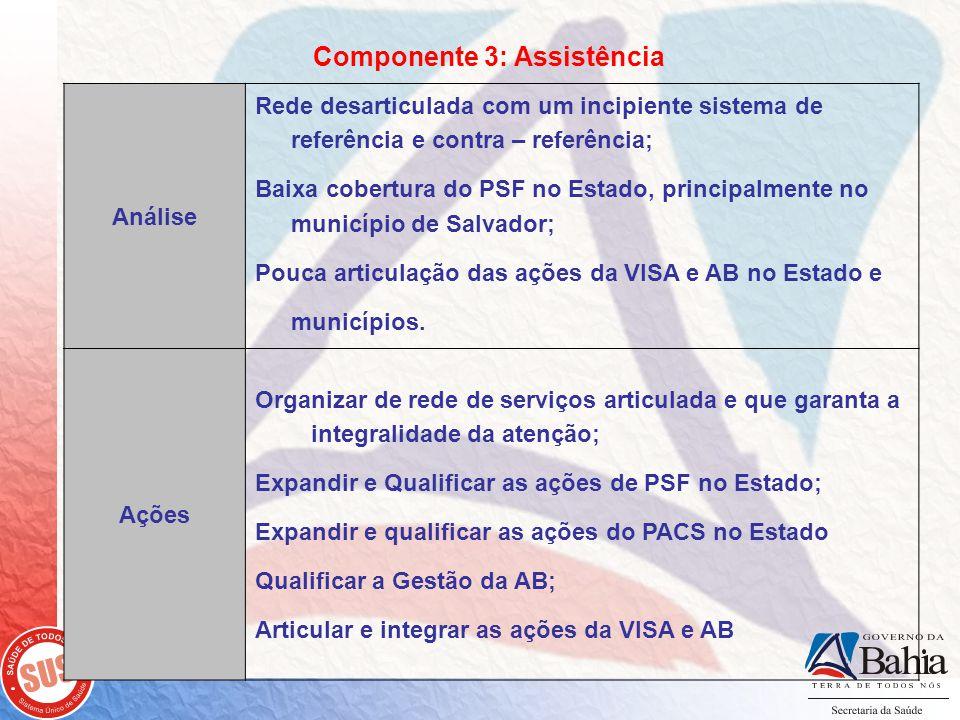 Componente 3: Assistência Análise Rede desarticulada com um incipiente sistema de referência e contra – referência; Baixa cobertura do PSF no Estado, principalmente no município de Salvador; Pouca articulação das ações da VISA e AB no Estado e municípios.