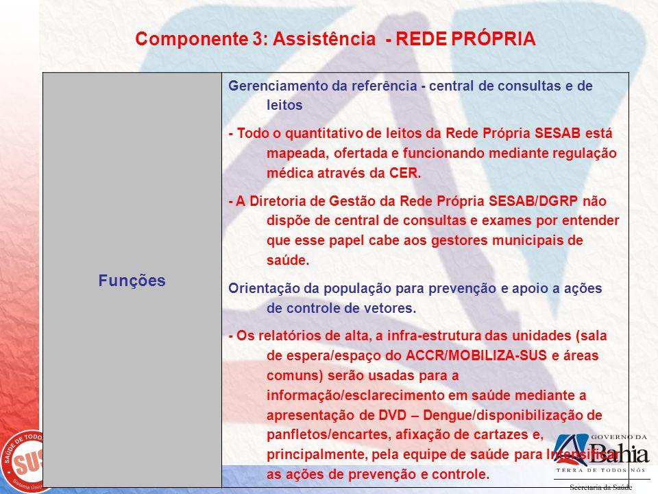 Componente 3: Assistência - REDE PRÓPRIA Funções Gerenciamento da referência - central de consultas e de leitos - Todo o quantitativo de leitos da Rede Própria SESAB está mapeada, ofertada e funcionando mediante regulação médica através da CER.