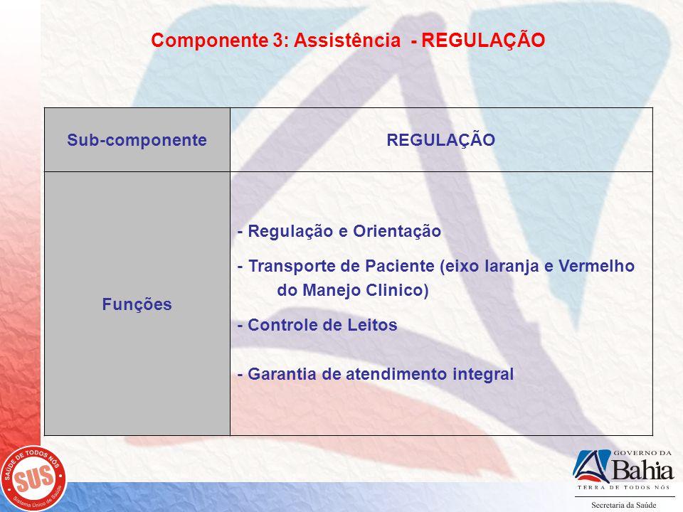 Componente 3: Assistência - REGULAÇÃO Sub-componente REGULAÇÃO Funções - Regulação e Orientação - Transporte de Paciente (eixo laranja e Vermelho do Manejo Clinico) - Controle de Leitos - Garantia de atendimento integral