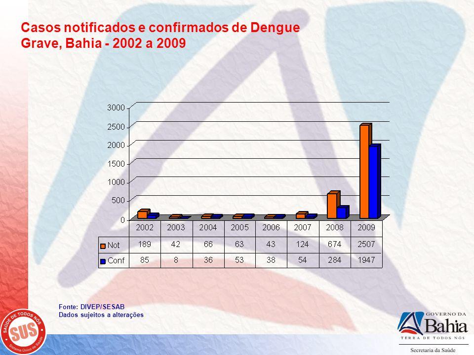 Componente 1: Vigilância Epidemiológica Atividades Emergenciais(re sultados esperados a partir de novembro de 2008 e durante todo o verão de 2009) - Análise epidemiológica sistemática da magnitude da transmissão da Dengue nos municípios de risco.