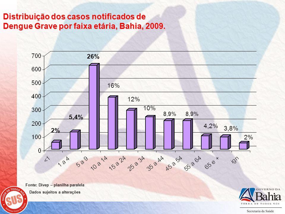 Distribuição dos casos notificados de Dengue Grave por faixa etária, Bahia, 2009.
