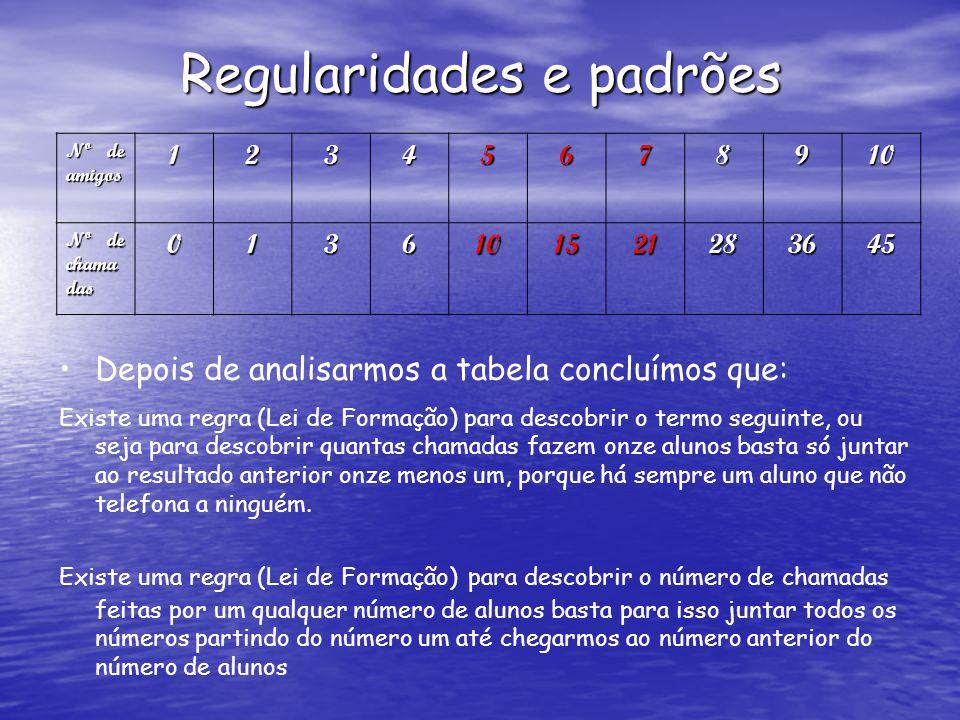 Regularidades e padrões Nº de amigos 12345678910 Nº de chama das 0136101521283645 Depois de analisarmos a tabela concluímos que: Existe uma regra (Lei