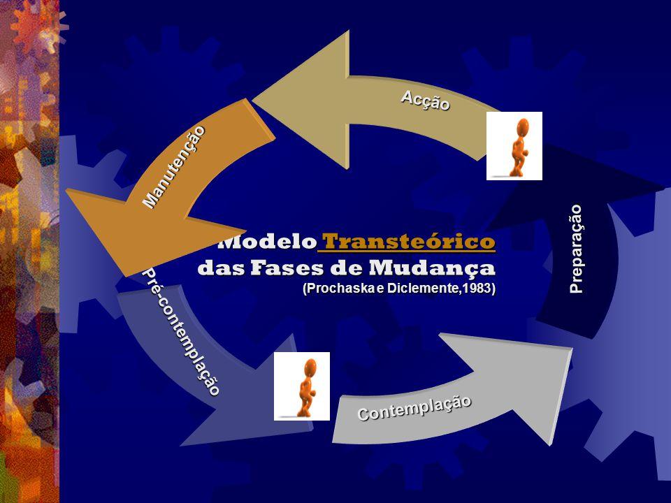 Modelo Transteórico Transteórico Transteórico das Fases de Mudança (Prochaska e Diclemente,1983) Manutenção Acção Preparação Contemplação Pré-contempl