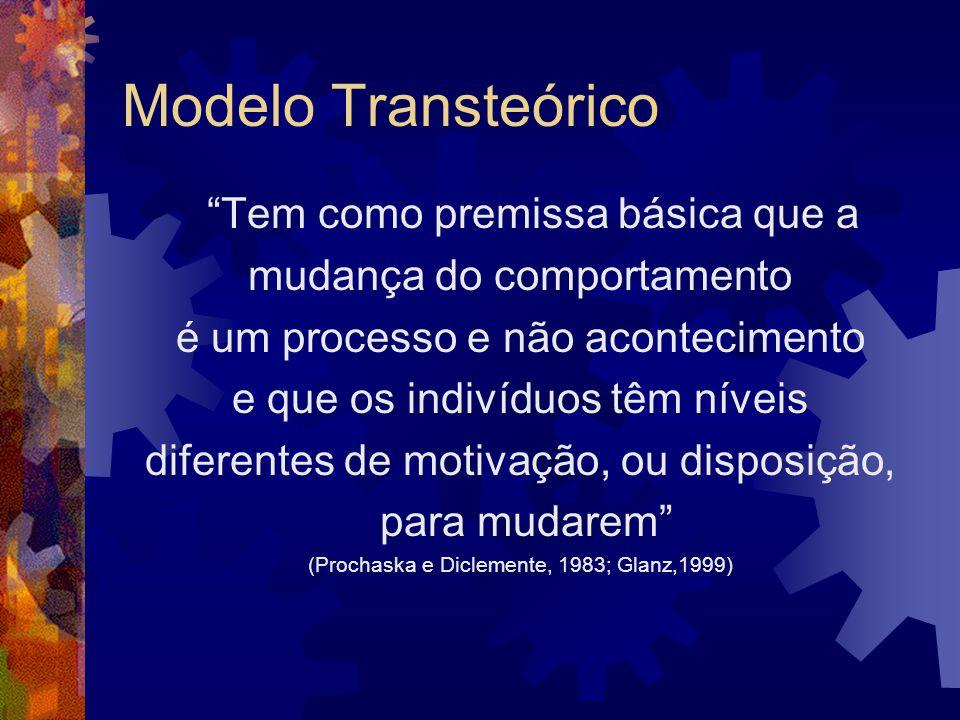 Modelo Transteórico Tem como premissa básica que a mudança do comportamento é um processo e não acontecimento e que os indivíduos têm níveis diferente