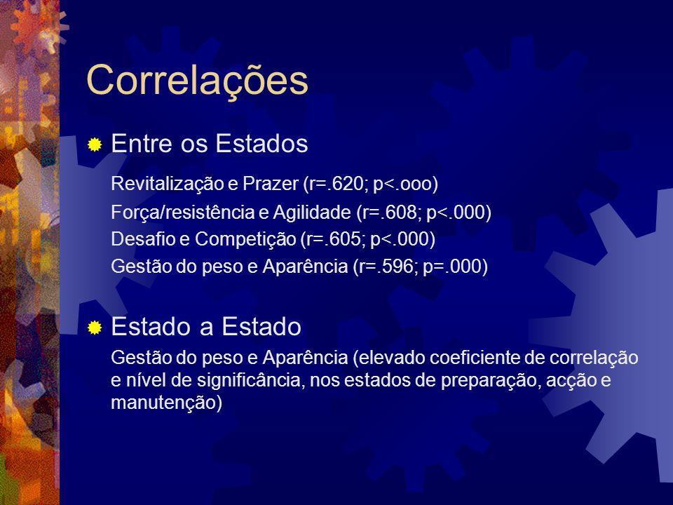 Correlações Entre os Estados Revitalização e Prazer (r=.620; p<.ooo) Força/resistência e Agilidade (r=.608; p<.000) Desafio e Competição (r=.605; p<.0