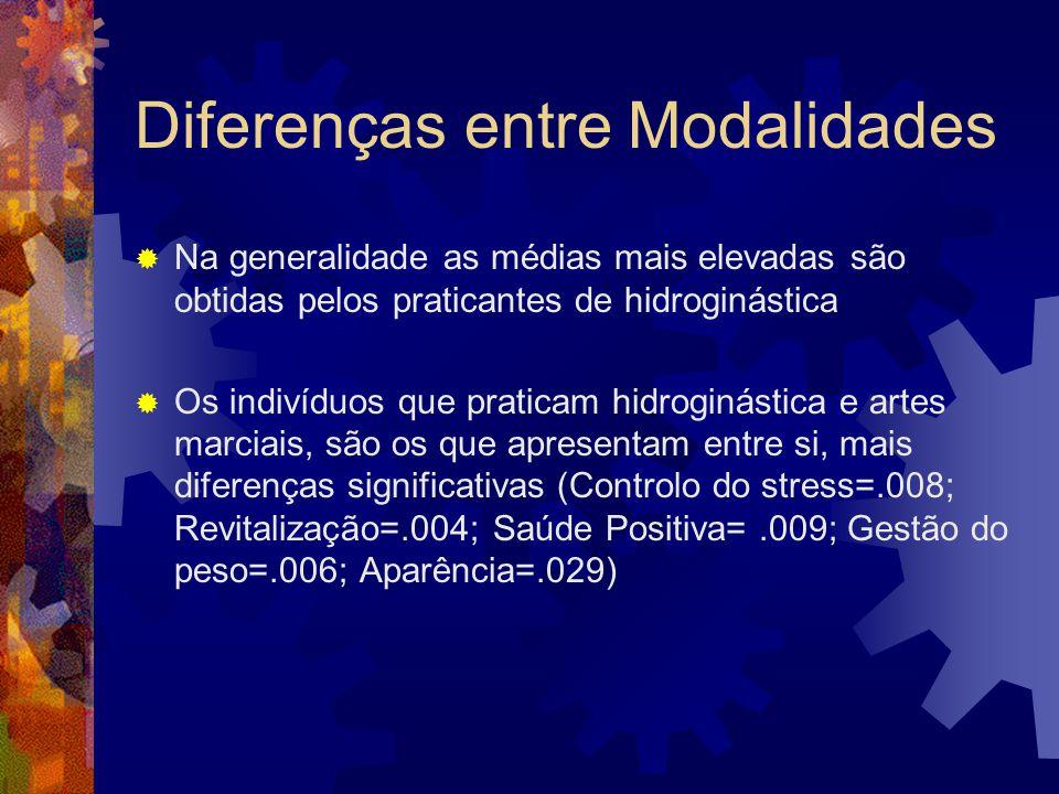 Diferenças entre Modalidades Na generalidade as médias mais elevadas são obtidas pelos praticantes de hidroginástica Os indivíduos que praticam hidrog