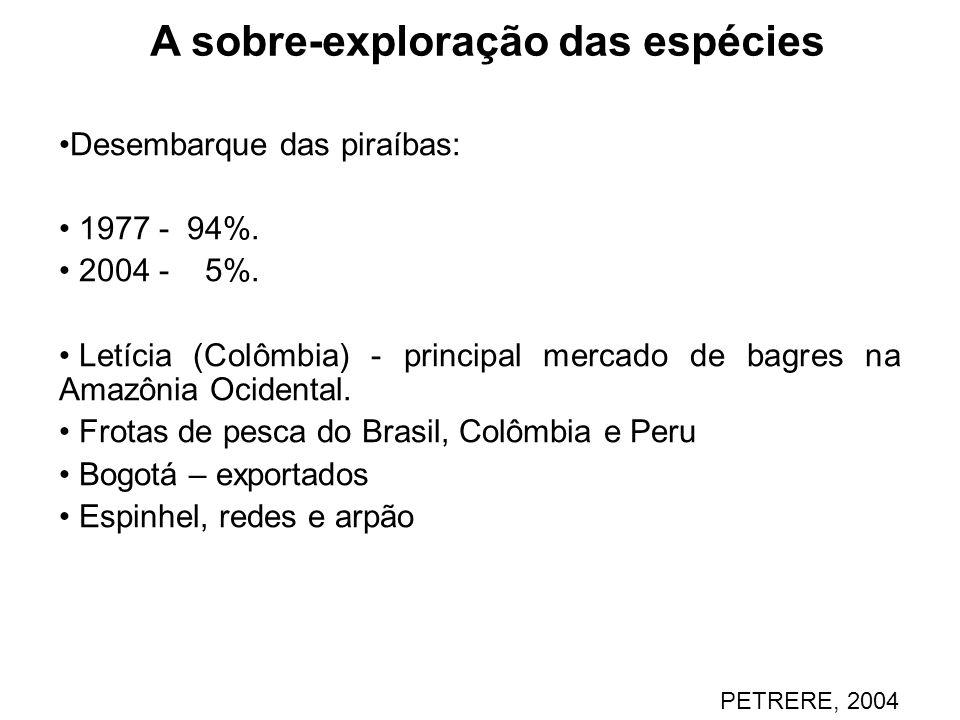 A sobre-exploração das espécies Desembarque das piraíbas: 1977 - 94%. 2004 - 5%. Letícia (Colômbia) - principal mercado de bagres na Amazônia Ocidenta