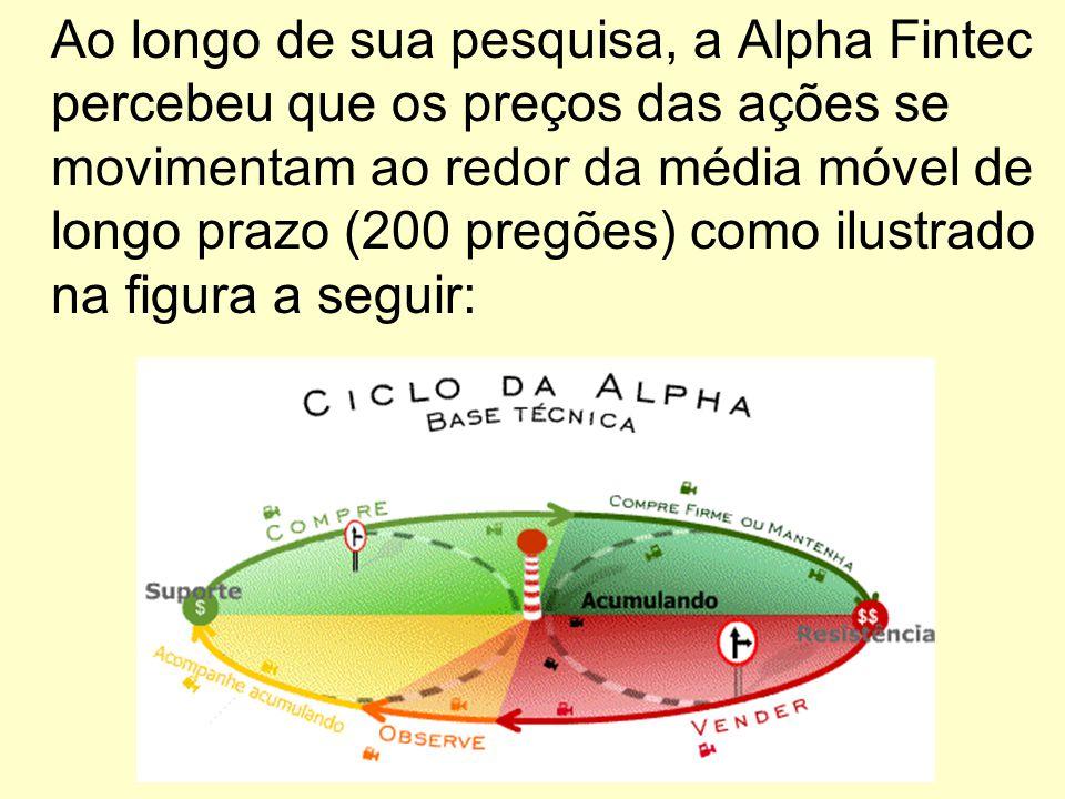 Ao longo de sua pesquisa, a Alpha Fintec percebeu que os preços das ações se movimentam ao redor da média móvel de longo prazo (200 pregões) como ilus