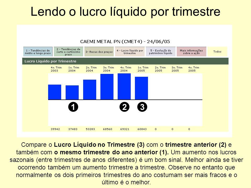 Lendo o lucro líquido por trimestre 12 Compare o Lucro Líquido no Trimestre (3) com o trimestre anterior (2) e também com o mesmo trimestre do ano ant