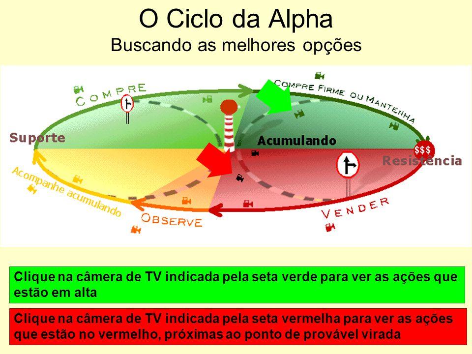 F - O Boletim do Tempo na Bovespa No site da Alpha Fintec existem três indicadores que permitem avaliar a tendência do mercado, isto é, do Ibovespa, no curto prazo.