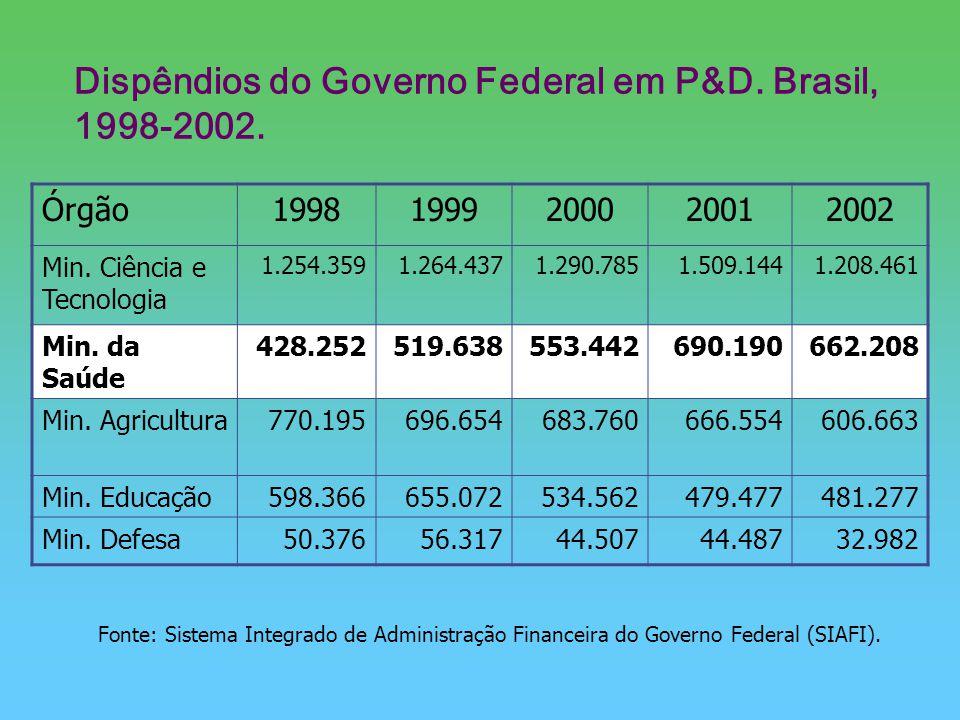 Dispêndios do Governo Federal em P&D. Brasil, 1998-2002. Fonte: Sistema Integrado de Administração Financeira do Governo Federal (SIAFI). Órgão1998199