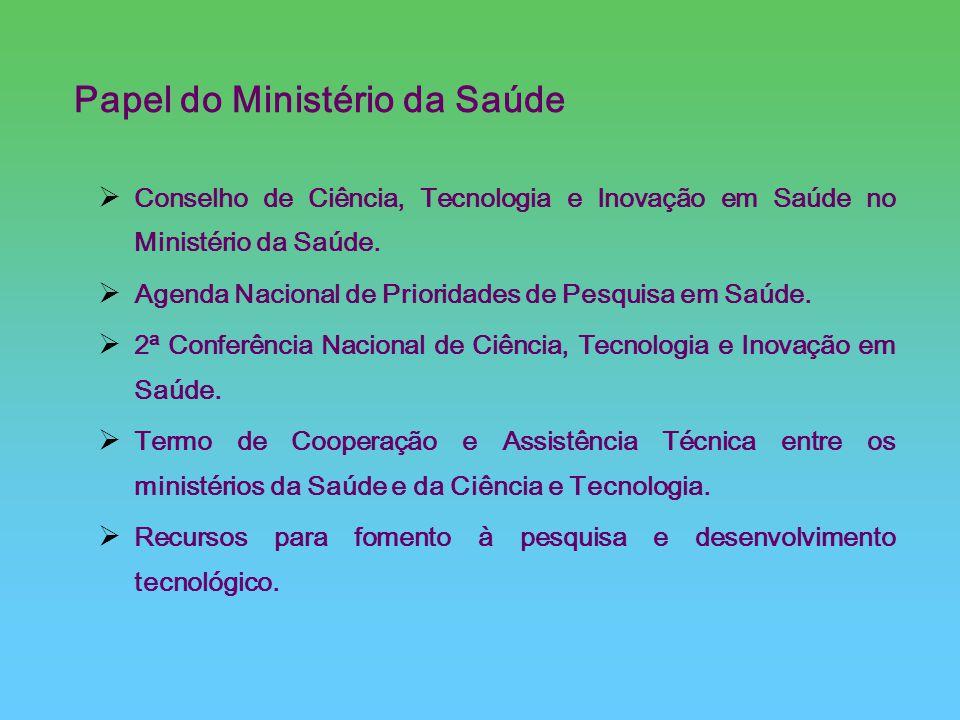 Papel do Ministério da Saúde Conselho de Ciência, Tecnologia e Inovação em Saúde no Ministério da Saúde. Agenda Nacional de Prioridades de Pesquisa em