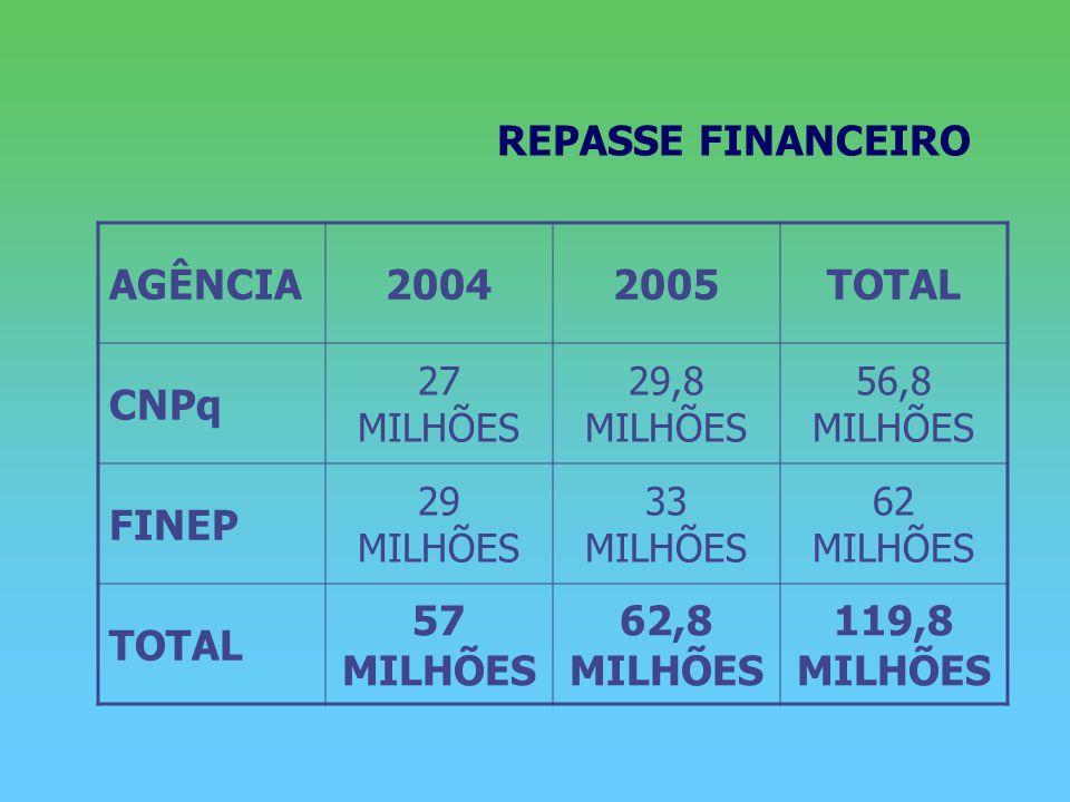 REPASSE FINANCEIRO AGÊNCIA20042005TOTAL CNPq 27 MILHÕES 29,8 MILHÕES 56,8 MILHÕES FINEP 29 MILHÕES 33 MILHÕES 62 MILHÕES TOTAL 57 MILHÕES 62,8 MILHÕES