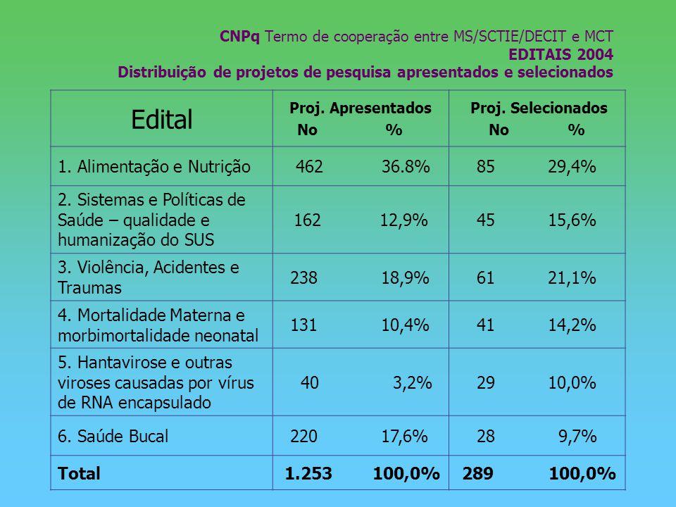 CNPq Termo de cooperação entre MS/SCTIE/DECIT e MCT EDITAIS 2004 Distribuição de projetos de pesquisa apresentados e selecionados Edital Proj. Apresen