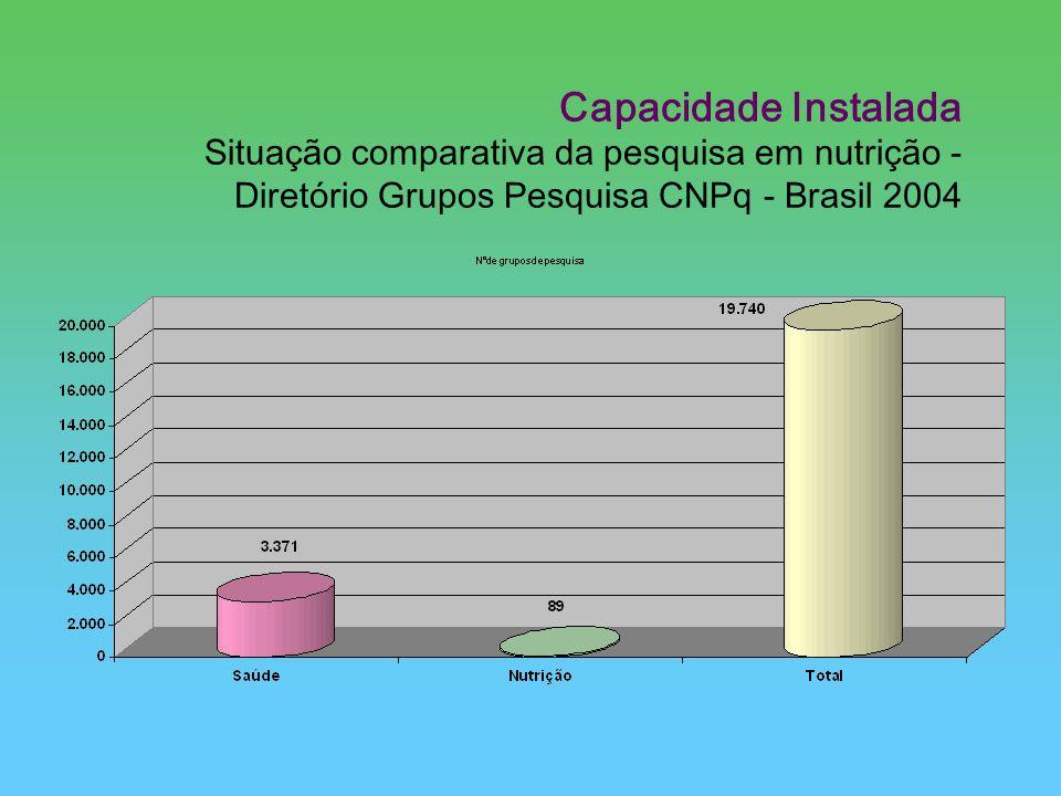 Capacidade Instalada Situação comparativa da pesquisa em nutrição - Diretório Grupos Pesquisa CNPq - Brasil 2004