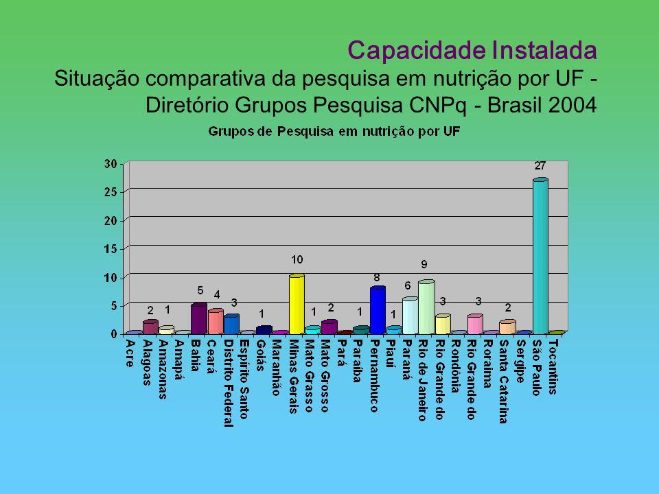 Capacidade Instalada Situação comparativa da pesquisa em nutrição por UF - Diretório Grupos Pesquisa CNPq - Brasil 2004