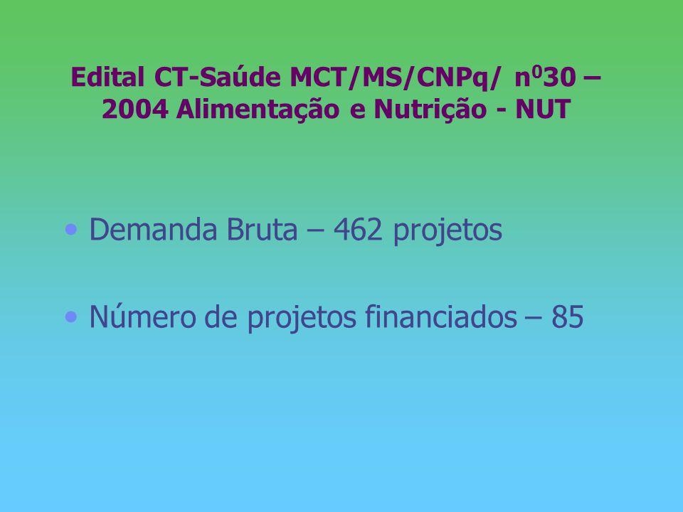 Edital CT-Saúde MCT/MS/CNPq/ n 0 30 – 2004 Alimentação e Nutrição - NUT Demanda Bruta – 462 projetos Número de projetos financiados – 85