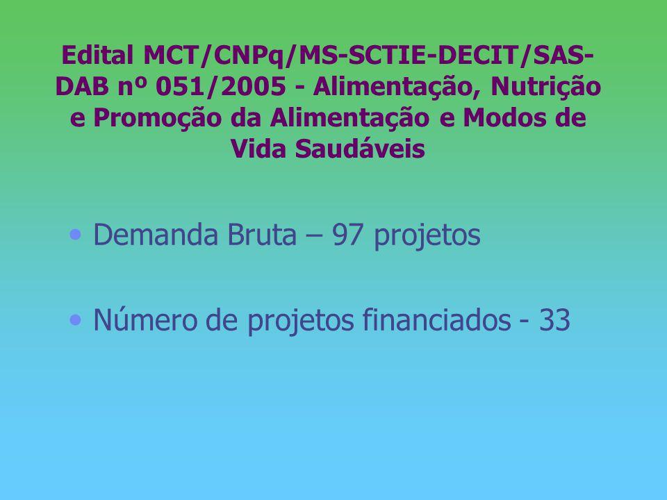 Edital MCT/CNPq/MS-SCTIE-DECIT/SAS- DAB nº 051/2005 - Alimentação, Nutrição e Promoção da Alimentação e Modos de Vida Saudáveis Demanda Bruta – 97 pro