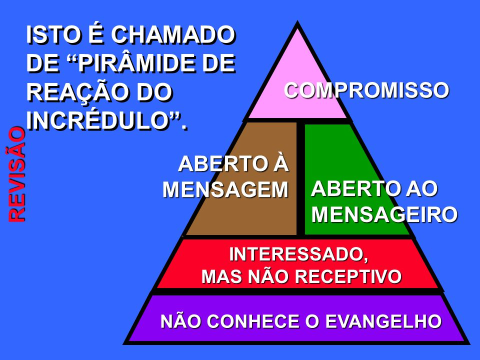 ISTO É CHAMADO DE PIRÂMIDE DE REAÇÃO DO INCRÉDULO. ISTO É CHAMADO DE PIRÂMIDE DE REAÇÃO DO INCRÉDULO.COMPROMISSO NÃO CONHECE O EVANGELHO INTERESSADO,