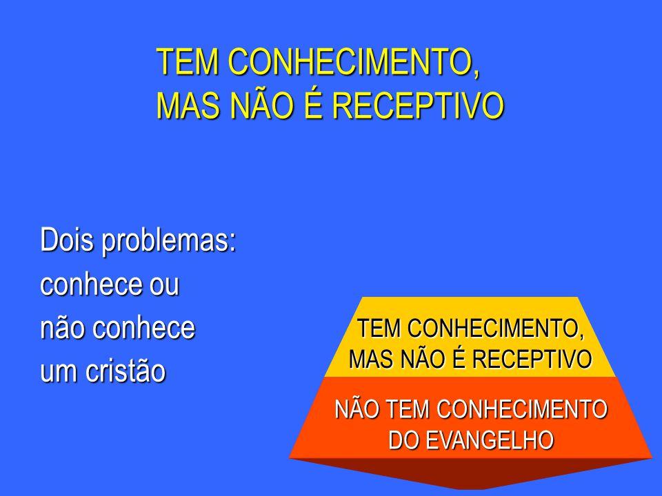 Dois problemas: conhece ou não conhece um cristão NÃO TEM CONHECIMENTO DO EVANGELHO TEM CONHECIMENTO, MAS NÃO É RECEPTIVO TEM CONHECIMENTO, MAS NÃO É