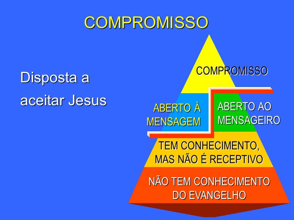 Disposta a aceitar Jesus NÃO TEM CONHECIMENTO DO EVANGELHO TEM CONHECIMENTO, MAS NÃO É RECEPTIVO ABERTO AO MENSAGEIRO ABERTO À MENSAGEM COMPROMISSOCOM