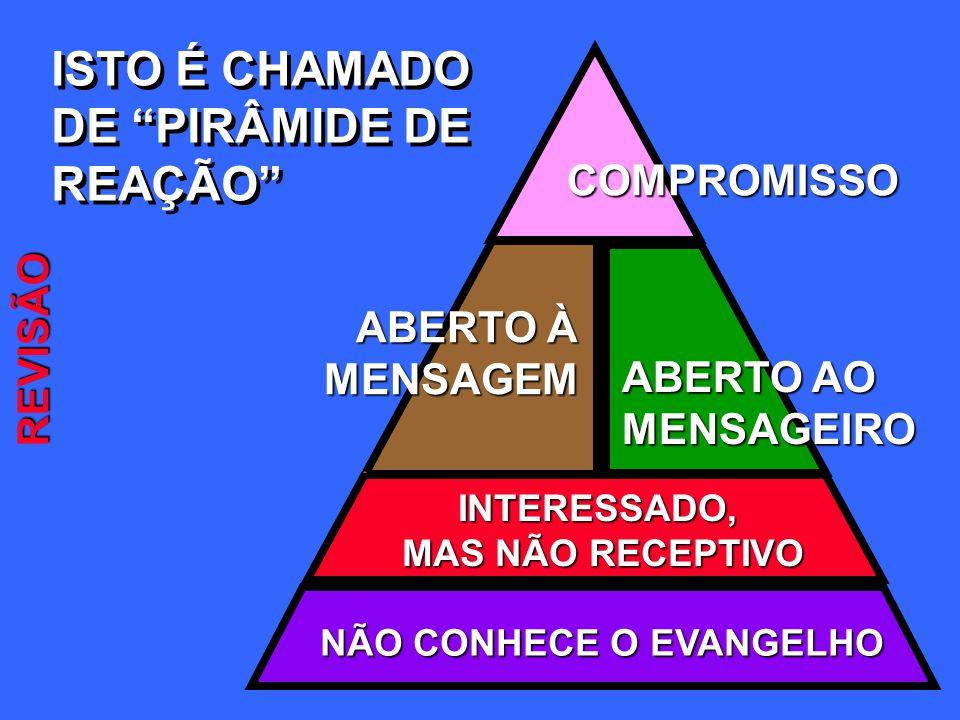 ISTO É CHAMADO DE PIRÂMIDE DE REAÇÃO ISTO É CHAMADO DE PIRÂMIDE DE REAÇÃOCOMPROMISSO NÃO CONHECE O EVANGELHO INTERESSADO, MAS NÃO RECEPTIVO ABERTO AO