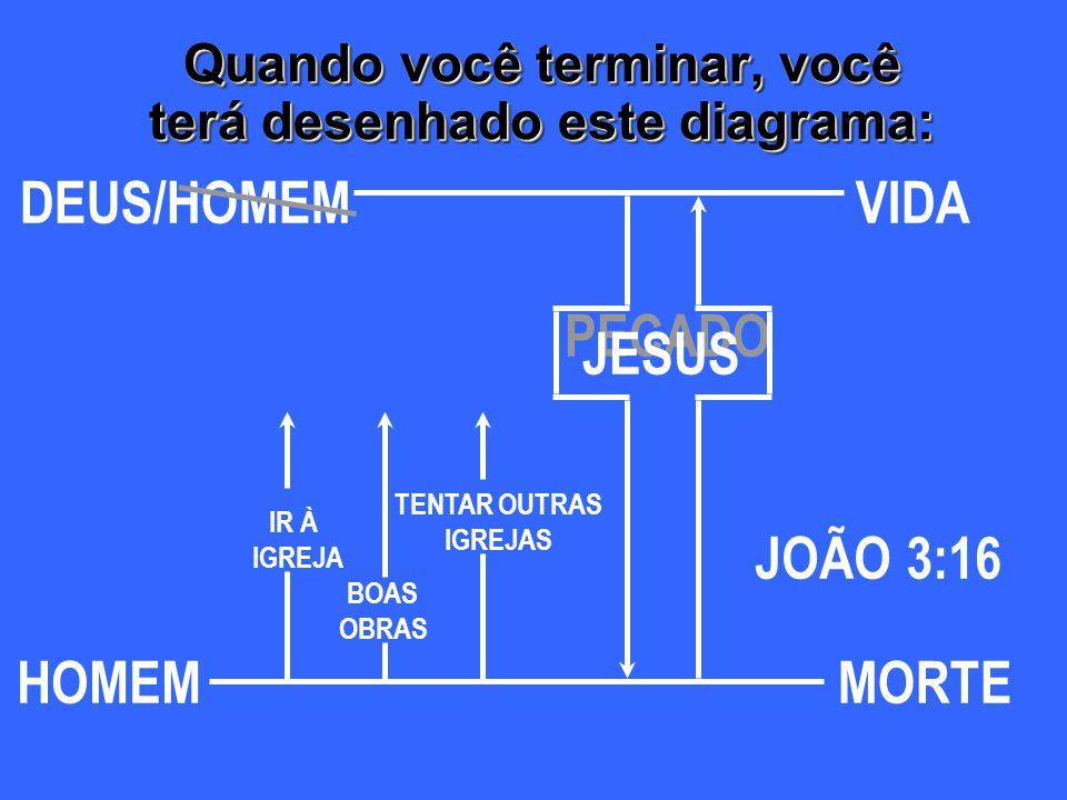 Quando você terminar, você terá desenhado este diagrama: DEUS HOMEMMORTE /HOMEMVIDA JOÃO 3:16 PECADO JESUS BOAS OBRAS IR À IGREJA TENTAR OUTRAS IGREJA
