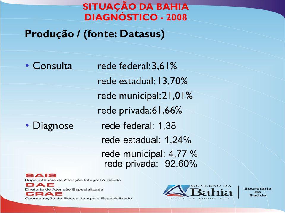 SITUAÇÃO DA BAHIA DIAGNÓSTICO - 2008 Produção / (fonte: Datasus) Consulta rede federal: 3,61% rede estadual: 13,70% rede municipal: 21,01% rede privada:61,66% Diagnose rede federal: 1,38 rede estadual: 1,24% rede municipal: 4,77 % rede privada: 92,60%