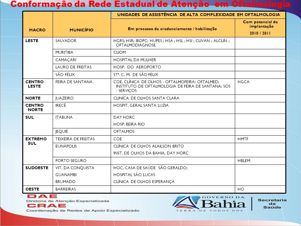 MACROMUNICÍPIO UNIDADES DE ASSISTÊNCIA DE ALTA COMPLEXIDADE EM OFTALMOLOGIA Em processo de credenciamento / habilitação Com potencial de implantação 2010 / 2011 LESTESALVADORHGRS; IBOPC; HUPES ; HS A ; HSL ;, HSI, ; CLIVAN ; ALCLIN ; OFTALMODIAGNOSE MURITIBACLIOM CAMAÇARIHOSPITAL DA MULHER LAURO DE FREITASHOSP.