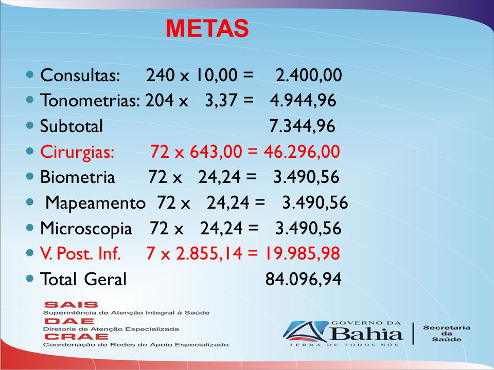 Consultas: 240 x 10,00 = 2.400,00 Tonometrias: 204 x 3,37 = 4.944,96 Subtotal 7.344,96 Cirurgias: 72 x 643,00 = 46.296,00 Biometria 72 x 24,24 = 3.490,56 Mapeamento 72 x 24,24 = 3.490,56 Microscopia 72 x 24,24 = 3.490,56 V.